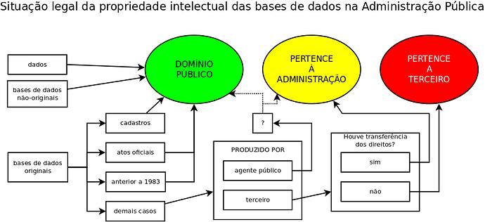 diagrama-bases-de-dados-direito-autoral