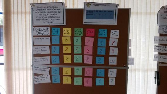 quadro contendo exemplo de painel de priorização criado pelos alunos da oficina